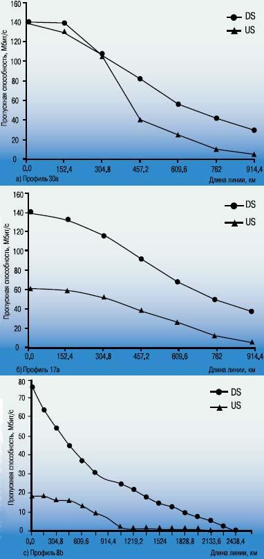Рисунок 2. Пропускная способность линии VDSL2 в прямом и обратном направлениях для разных профилей.