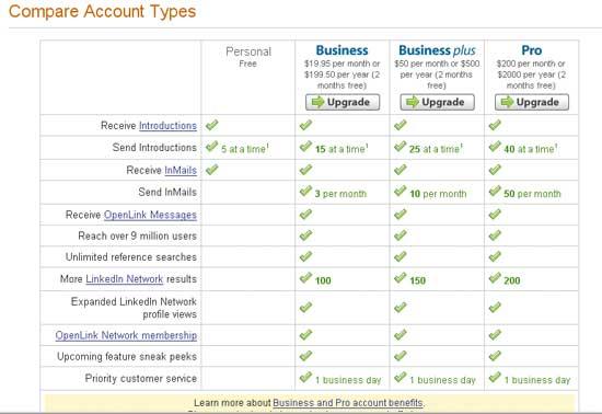 Рис. 2. Преимущества платных доступов в LinkedIn