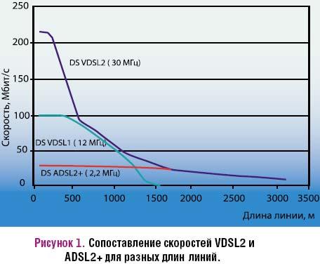Рисунок 1. Сопоставление скоростей VDSL2 и ADSL2+ для разных длин линий.