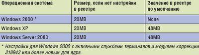 *Настройки для Windows 2000 с активными службами терминалов и модулем коррекции 318942 или более новым для ядра.