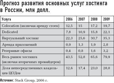Прогноз развития основных услуг хостинга вРоссии, млн долл.