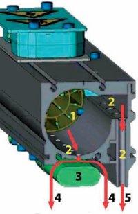 Комбинированная сушка IR\HAK Grafix объединяет экономные ИК-излучатели и ракель горячего воздуха. Всасываемый воздух проходит через встроенный нагревательный элемент (1) и выдувается через многочисленные сопла (2). Часть горячего воздуха обволакивает ИК-лампы (3) и нагревается ещё больше (4), остальное направляется плотным потоком (5) на запечатываемый материал