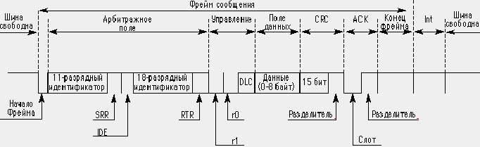 Сети промышленных контроллеров