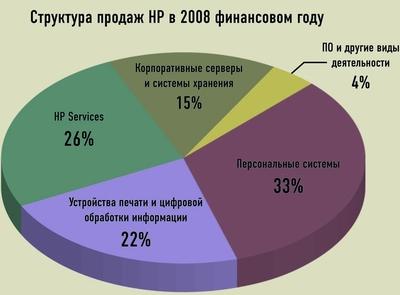 Структура продаж HP в 2008 финансовом году