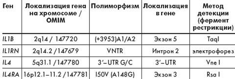 Таблица 1. Характеристика исследованных полиморфизмов генов