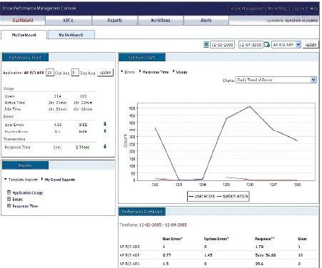 Программное обеспечение Knoa позволяет предприятию настроить свои ИТ-системы на скорость, необходимую для выполнения поставленной задачи