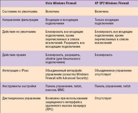 Таблица. Сравнительные характеристики встроенных брандмауэров Vista иXP SP2