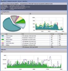 NetFlow Tracker позволяет определить тип трафика иработающих всети приложений, наиболее активных «поглотителей» полосы пропускания, наличие червей ивирусов, эффективность использования примененных политик, атакже оценить качество предоставляемого обслуживания
