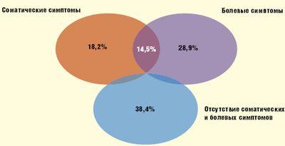 Рис. 1.  Распространенность соматических и болевых симптомов у пациентов с депрессией