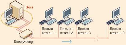 Рис. 13. Решение от NComputing
