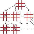 Рис. 3. На каждый из ходов «крестика» нужно просмотреть все возможные ответы соперника «нолика»