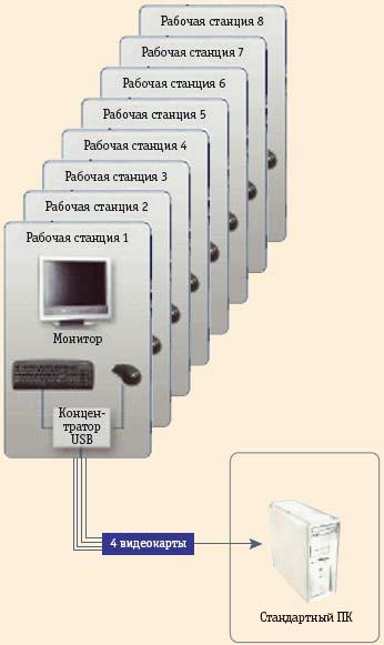 Рис. 12. Блок-схема минифрейма компании MiniFrame