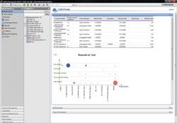 Quality Management дополнен функциями Web-портала ивстроенными возможностями генерации отчетов об управлении для контроля проектов. Вэтом продукте предусмотрена централизованная приборная панель для того, чтобы группы тестирования могли отслеживать выполнение поставленных задач обеспечения качества