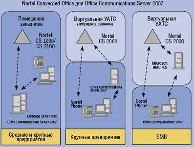 Рисунок 5. Решения Nortel в области унифицированных коммуникаций предполагают возможность реализации услуг с учетом конкретных потребностей, например, как гибридное решение, когда голосовые услуги поддерживает оператор, а все остальные остаются в корпоративной сети.