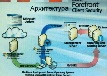 Типовая архитектура FCS