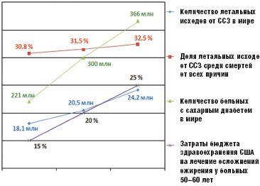 Рис. 1.Прогноз заболеваемости и смертности от ССЗ до 2030 года (ВОЗ, 2004)