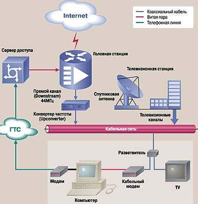 Передача данных через сеть
