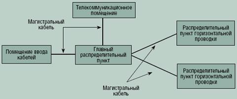 Рисунок 3. Типовая магистральная проводка топологии «звезда».