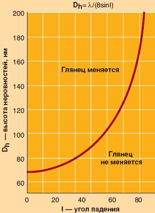 Рис. 1. Рэлеевская модель для длины волны 550 нм