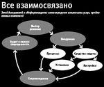 Этой диаграммой в «Информзащите» иллюстрируют взаимосвязь услуг, предлагаемых компанией