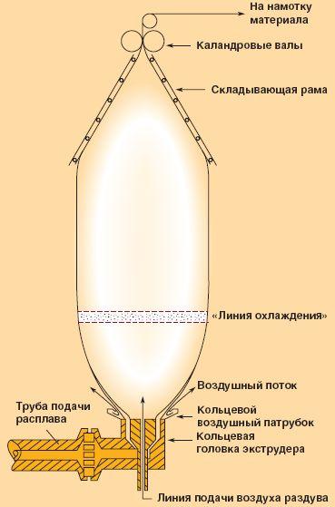 Рис.2. Схема получения полимерной плёнки методом раздува