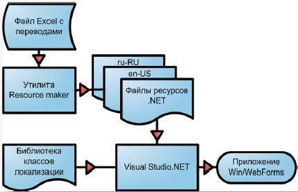 Рис. 2. Процесс локализации .NET-приложения