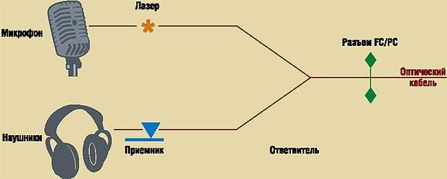 Принципиальная схема типичного волоконно-оптического переговорного устройства.