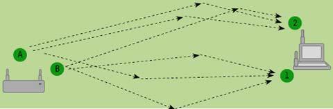 Рисунок 1. Две транслирующие и две принимающие антенны с технологией MIMO увеличивают пропускную способность благодаря формированию нескольких путей передачи сигнала между точкой доступа и клиентом.