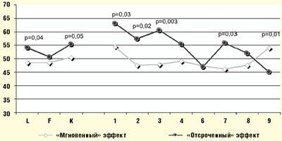 Рис. 1. Усредненные профили СМОЛ больных с «мгновенным» и «отсроченным» эффектом альгинатов