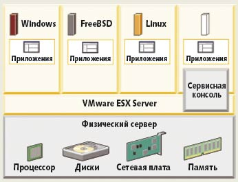 Рис. 3. VMware ESX Server как пример Type 1 hypervisor