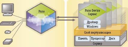 Рис. 7. Подключение устройства Pano Logic