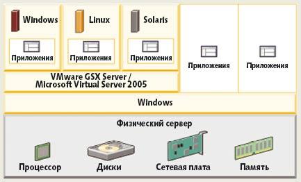 Рис. 4. Архитектура серверов VMware GSX Server иMicrosoft Virtual Server 2005