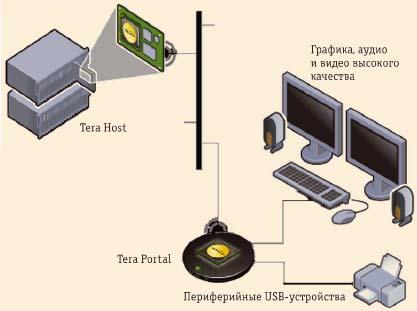 Рис. 8. Решение PC-over-IP