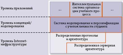 Рисунок. Эталонная архитектура для разработки системы электронного обучения. Архитектура демонстрирует многоуровневую структуру, использующую принципы открытости, разделения интересов и разработки на базе компонентов