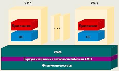 Рис. 5. Виртуализация, поддерживаемая аппаратными средствами