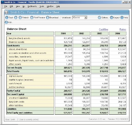 Jedox превращает нехитрые популярные электронные таблицы винтерфейс, который позволяет управлять общекорпоративными потоками данных врамках многомерной базы данных