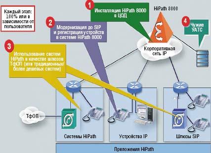 Рисунок 2. Сценарий миграции из среды, где поддерживается SIP, в среду с полной реализацией SIP и централизованно размещенными серверами.