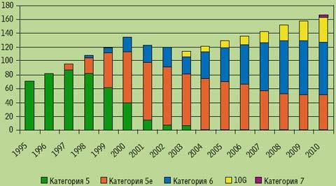 Рисунок 3. По прогнозам BSRIA 2006 г., к 2010 г. системы Категории 6 будут доминировать на рынке с долей около 45%, примерно 40% составят системы Категории 5e, а свыше 15% — системы более высоких категорий, поддерживающих 10GbE. Рынок систем на базе медного кабеля вырастет со 140 до 165 млн портов в год.