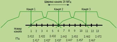 Рисунок 2. Диапазон 2,4 ГГц позволяет сформировать три неперекрывающиеся группы каналов при традиционной ширине канала в 20 МГц.