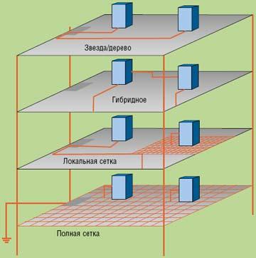 Рисунок 5. Варианты телекоммуникационного заземления.
