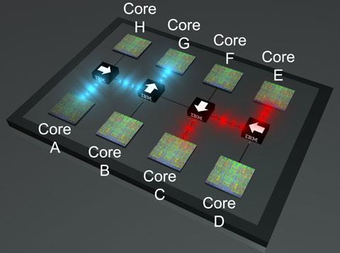 Черными прямоугольниками на рисунке показаны кремниевые широкополосные оптические переключатели. Они выполняют главную роль в управлении потоком информации внутри оптической сети на кристалле. После того как электрические сигналы каждого процессорного ядра преобразуются в световые импульсы, переключатели устанавливаются в нужные позиции (показано стрелками) для передачи оптических сообщений от передающего ядра к принимающему.