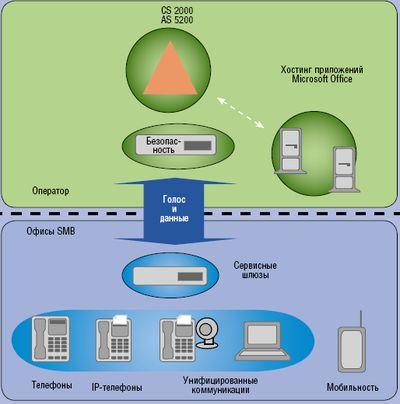 Рисунок 4. Решение Nortel для предоставления услуг телефонии корпоративным клиентам.