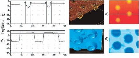 Рис.2. Гауссов профиль ячейки для печати высоких светов (трёхмерное изображение и вид ячейки сверху) (а); цилиндрическая форма для печати средних тонов (б)