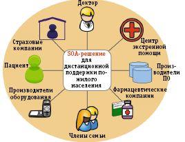 Рис. 1. Пример интеграции решений разных участников рынка на основе SOA