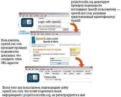 Рис. 3. OpenID. Первоначально спроектированный для сообщества Internet, быстро развивающийся стандарт OpenID использует в качестве идентификаторов пользователей Web-адреса