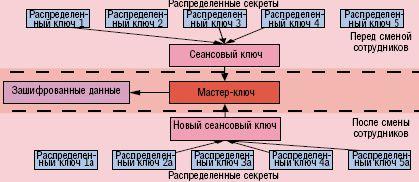 Рисунок 1. Распределение секретов решает проблему текучести кадров.