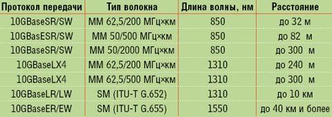 Таблица 2. 10GbE по оптике (по данным «АДП Сети»).