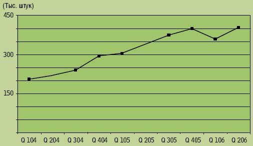 Рисунок 1. Динамика мирового рынка модульных серверов (в единицах продукции). По данным IDC, каждый десятый продаваемый в EMEA сервер — модульный, однако, как ожидается, темпы роста этого сегмента снизятся с 65% в 2006 г. до 45% в 2010 г.