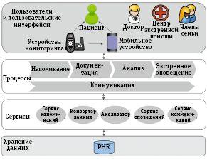 Рис. 2. Пример SOA-решения в области дистанционного медицинского обслуживания