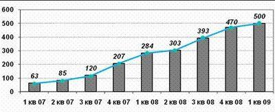 Динамика роста трафика передачи данных в сети «Скай Линк»